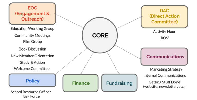 SURJ Org Diagram
